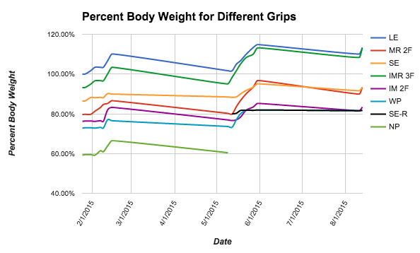 Different climbing hangboard grips graphed as a percentage of body weight. For instance 100% would be me hanging with just body weight. Above 100% is weight added to my harness.